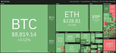 Bitcoin fährt 3,2 % Tagesgewinn ein, klettert in Richtung 9.000 US-Dollar