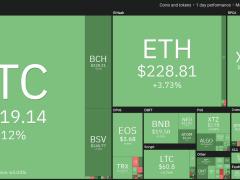 Bitcoin Price Daily Gains Hit 3.2% as Analyst Eyes Rebound to $9.2K