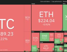 Bitcoin Price Holds $8.5K Support as Coronavirus Fears Tank Global Markets