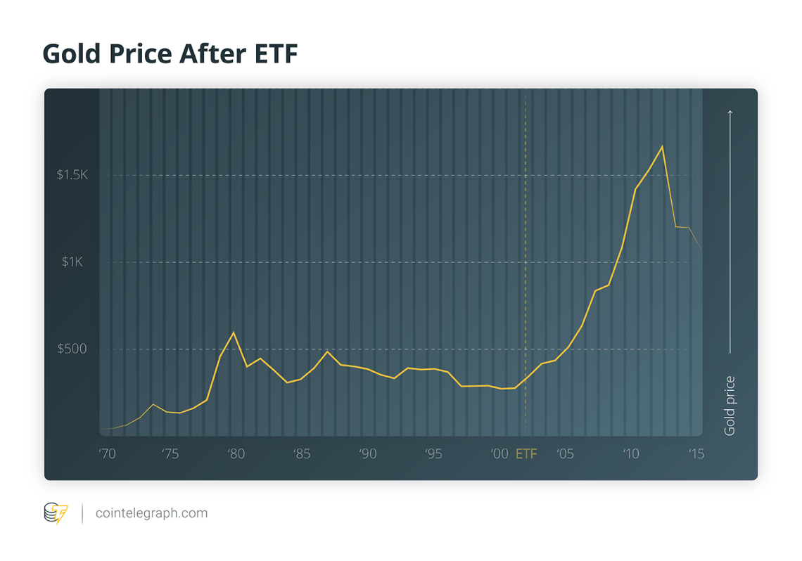 Gold Price After ETF