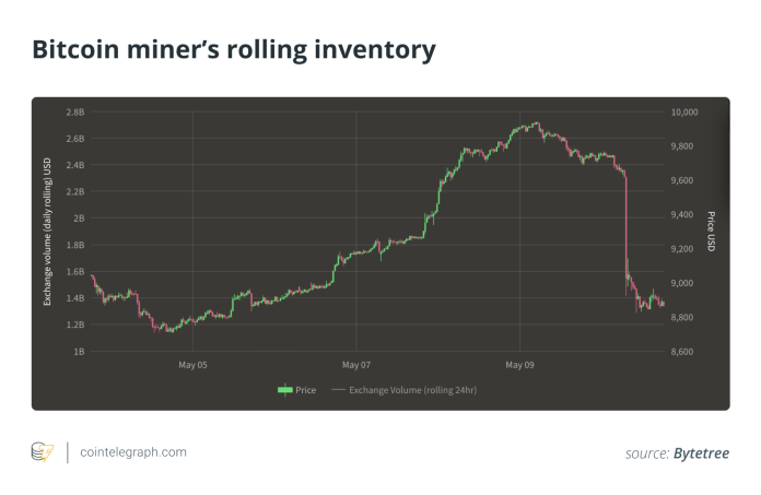 Bitcoin miner's rolling inventory