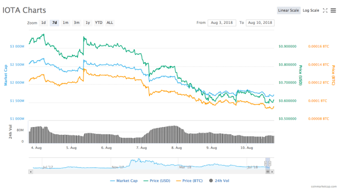 IOTA's 7-day price chart