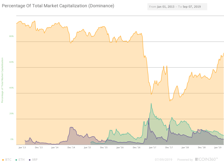 Bitcoin, Ether and XRP Market Dominance. Source: Coin360