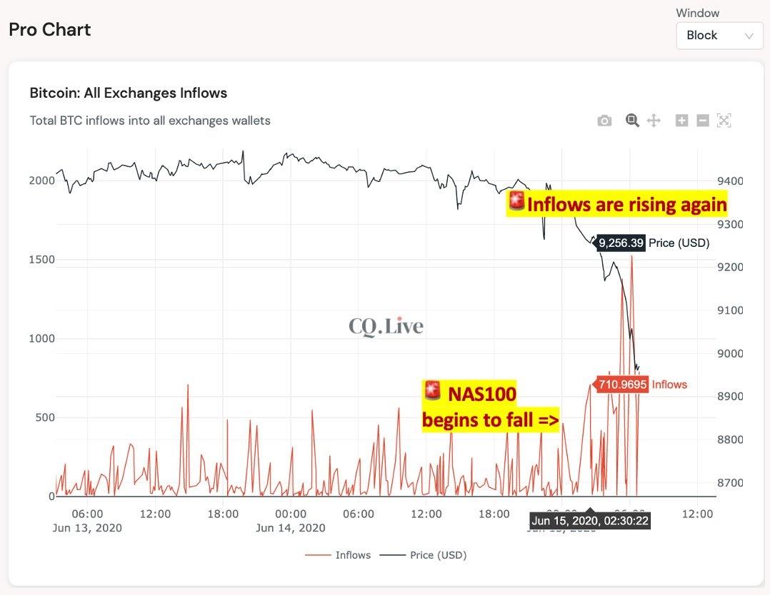 Bitcoin exchange inflows rise again as U.S. stock market slumps
