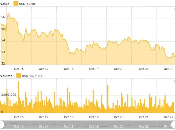 Litecoin weekly price chart. Source: Litecoin Price Index