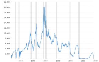 Bekommt Trump seinen Wunsch? – US-Zentralbank vor Einführung von Negativzinsen