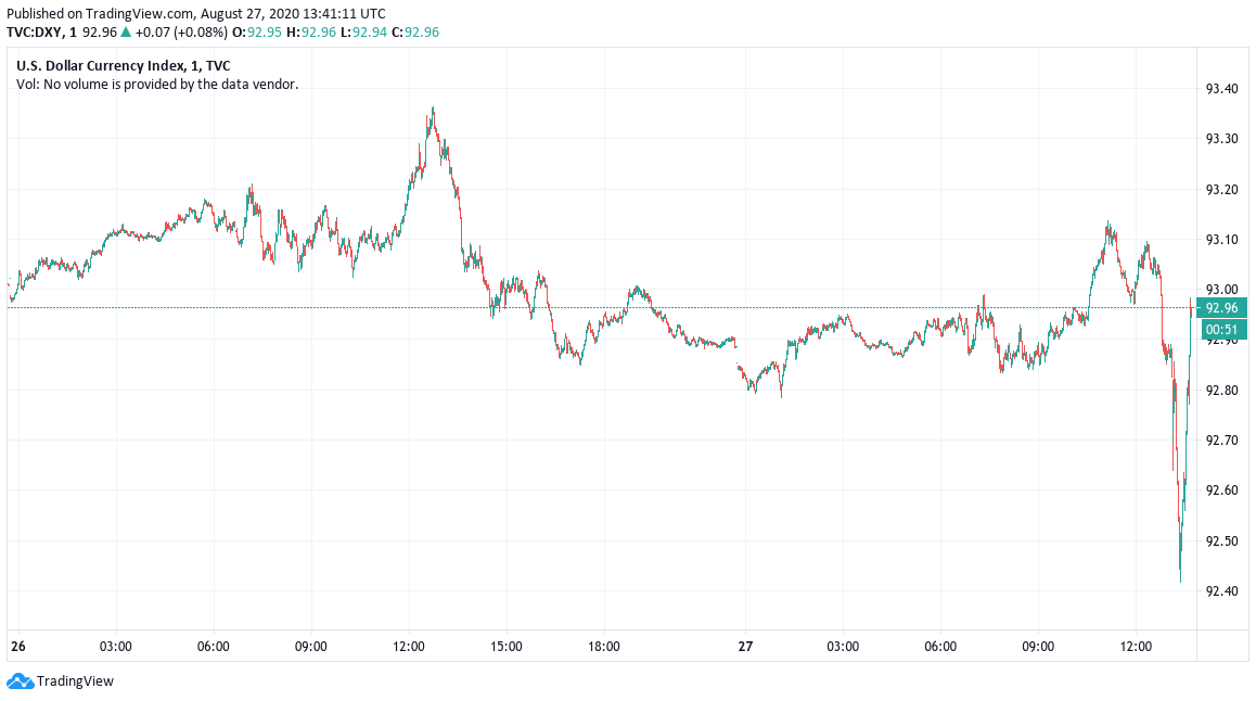 U.S. dollar currency index 1-day chart