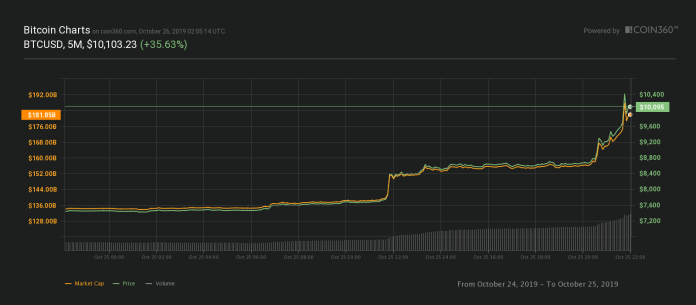 Price data courtesy of Coin360