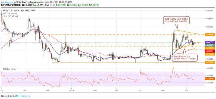 XRP/USD