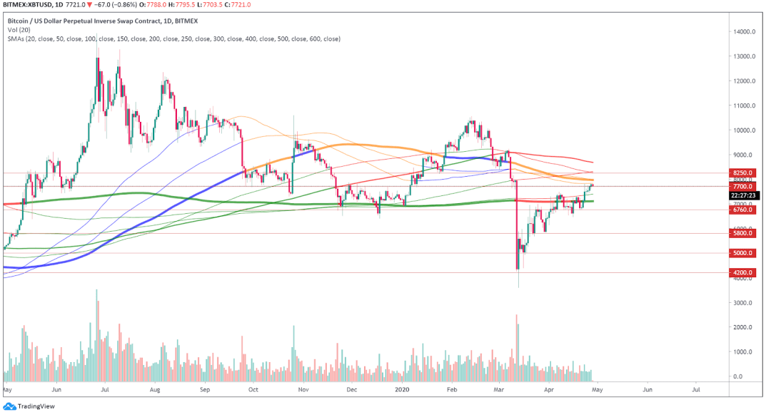 XBT USD daily chart
