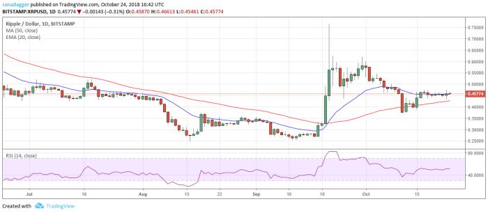 XRP / USD