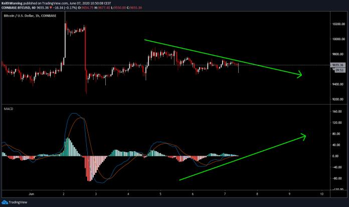 BTC / USD daily chart