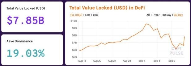 DEFI Total Price Lock (USD)
