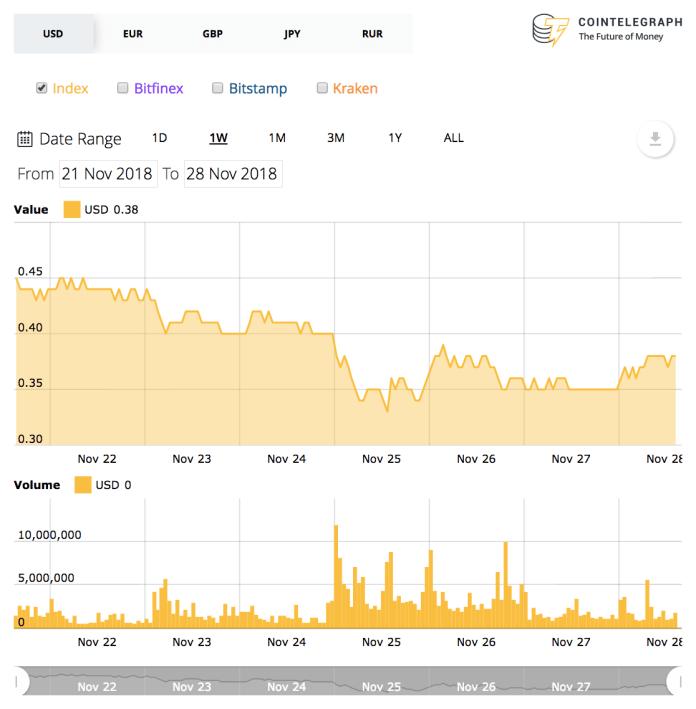 Ripple 7-day price chart