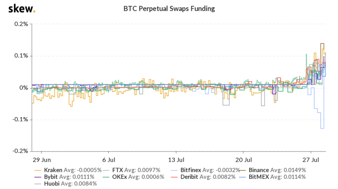 Bitcoin perpetual swap funding rates across major exchanges. Source: Skew