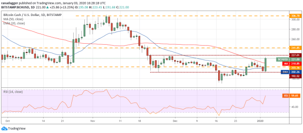 BCH USD daily chart. Source: Tradingview