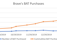 Brave Made the Biggest BAT Acquisition to Date