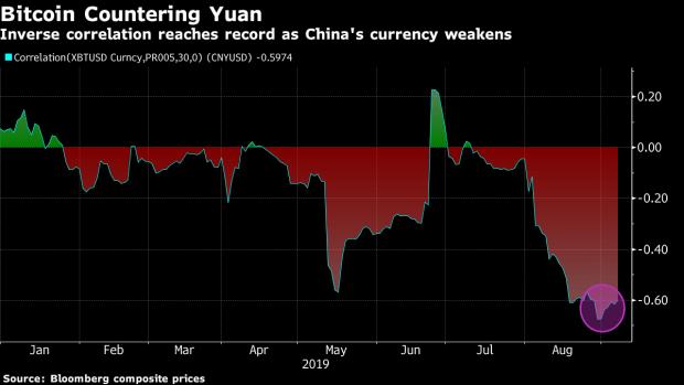 Bitcoin/CNY correlation chart