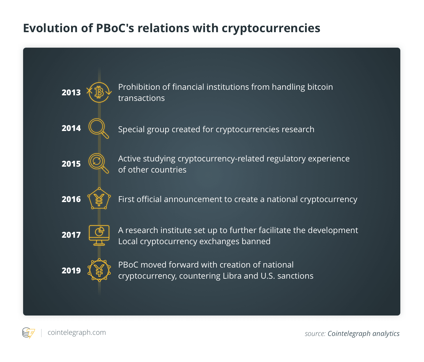 Evolution of PBoC's relations with cryptocurrencies