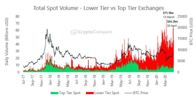 Total Spot Volume. Source: CryptoCompare