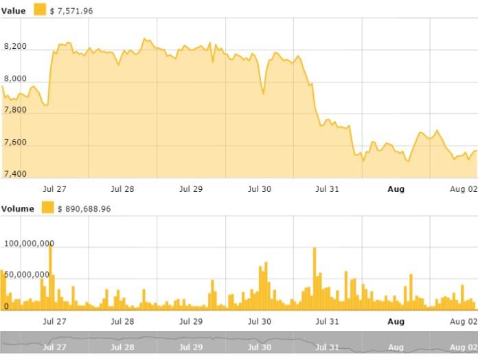 Bitcoin 24 hours price chart. Source: CryptoNewspeople Bitcoin Price Index