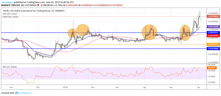 TRX/USD Price Analysis