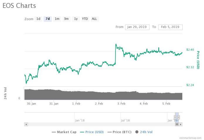 EOS 7-day price chart. Source: CoinMarketCap
