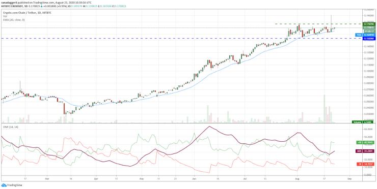 CRO/USD daily chart