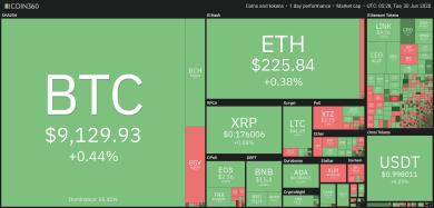 Bitcoin-Bullen hoffen auf Ausbruch auf 10.000 US-Dollar
