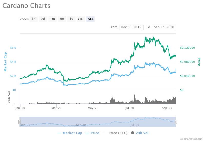 ADA price and market capitalization. Source: CoinMarketCap.
