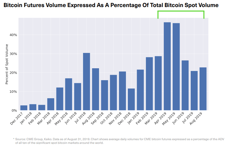 cmc bitcoin futures