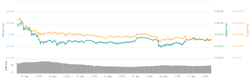 Ethereum 7-day price chart. Source: CoinMarketCap