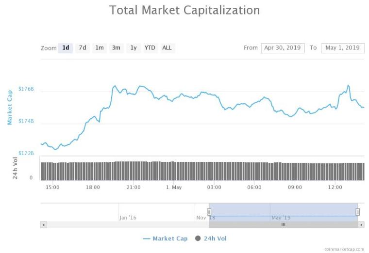 Total market capitalization of all cryptocurrencies 24-hour chart