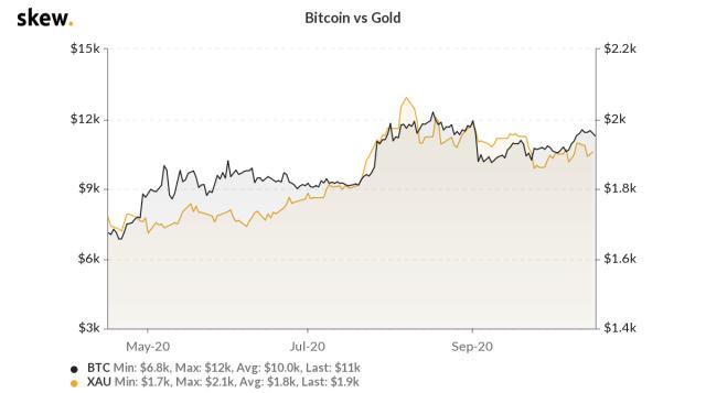 BTC vs emas selama 6 bulan terakhir