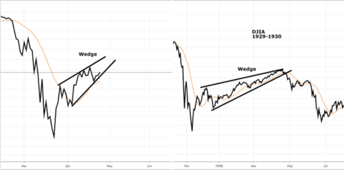 Dow Jones charts from 2020 and 1929-30