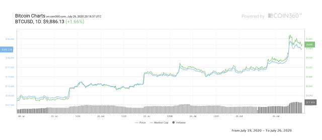 BTC/USD 7-day chart