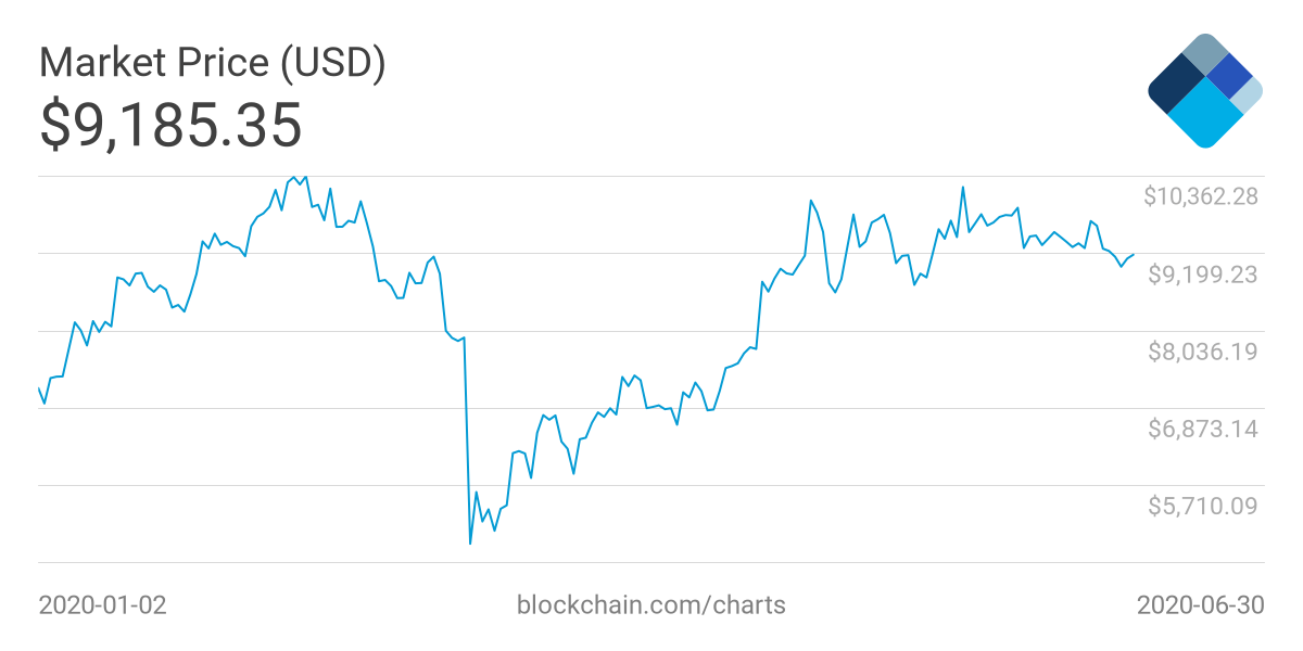 Bitcoin's strong recovery since March. Source: Blockchain.com