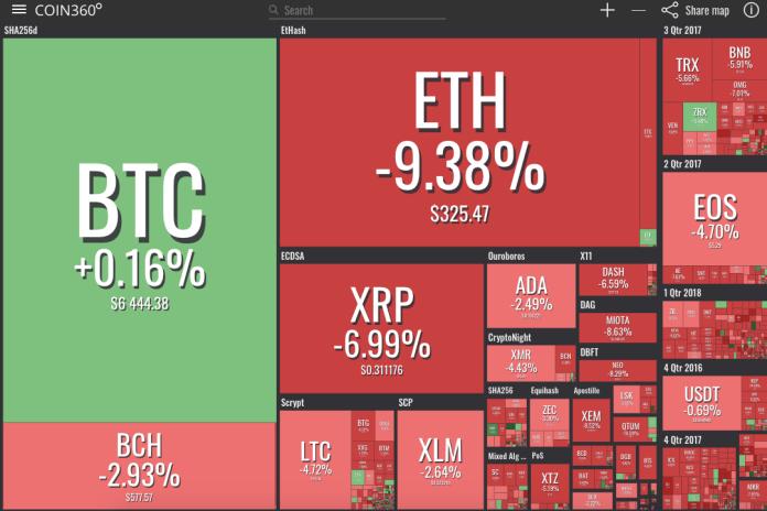 Crypto market visualization