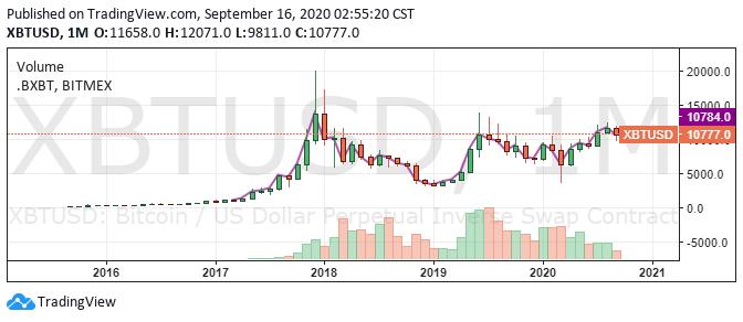 Bitcoin/USD 1-month chart. Source: TradingView.com