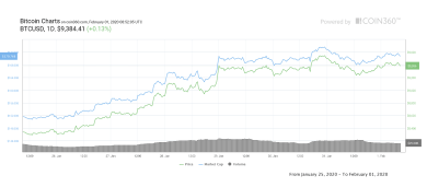 Aktueller Aufwärtstrend könnte Bitcoin bis auf 100.000 US-Dollar katapultieren