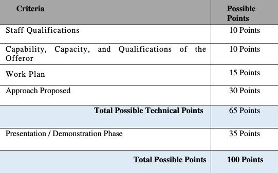 Grading table. Source: ri.gov
