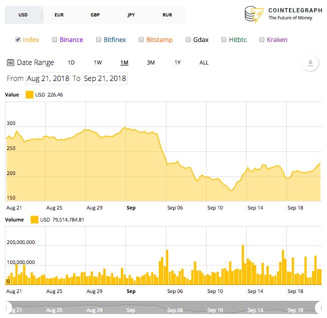 Ethereum monthly price