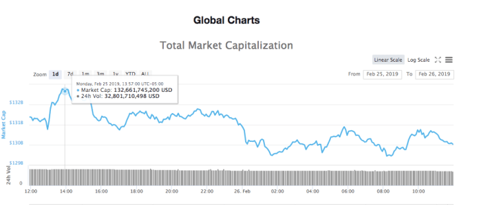 Total market capitalization 24-hour chart