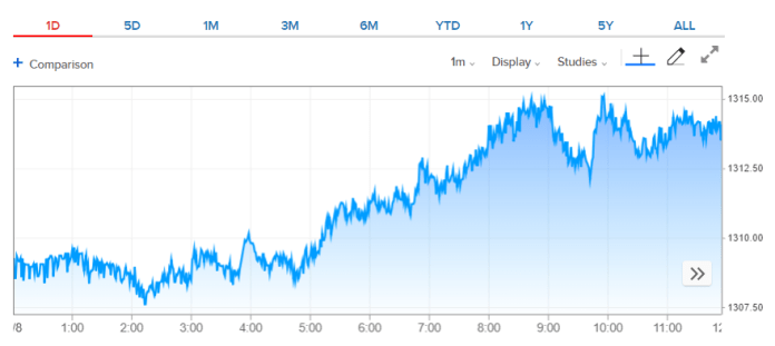Gold 1-day price chart