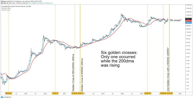 The seventh golden cross in the history of Bitcoin forms