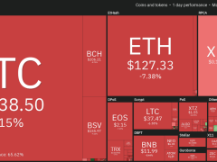Bitcoin Price Drops to $6.1K Shortly After Equities Markets Close Red