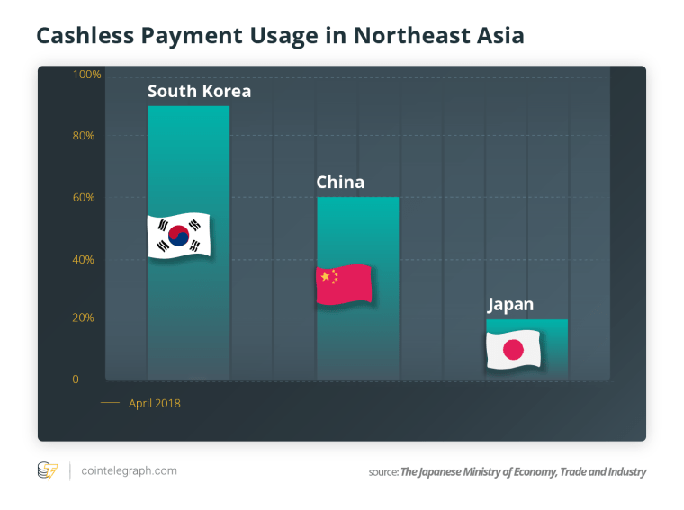 Cashless Payment Usage in Northeast Asia
