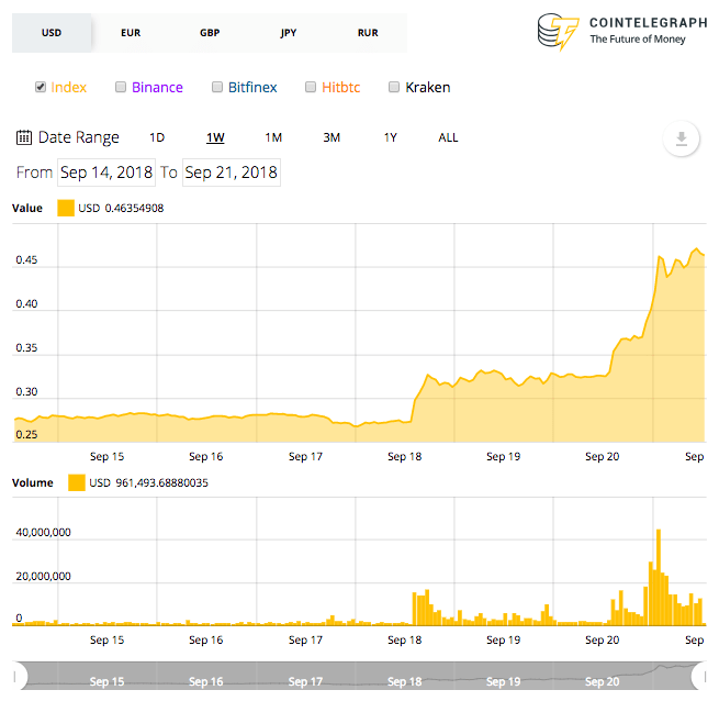 Ripple weekly price chart
