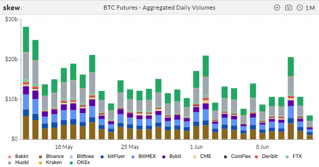 BTC futures daily volumes: Skew