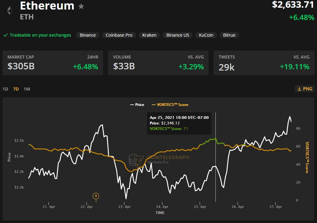 Düşük Gaz Maliyetleri ve DeFi Canlanmasının Ardından Ethereum Fiyatı Tüm Zamanların En Yüksek Seviyesine Ulaştı